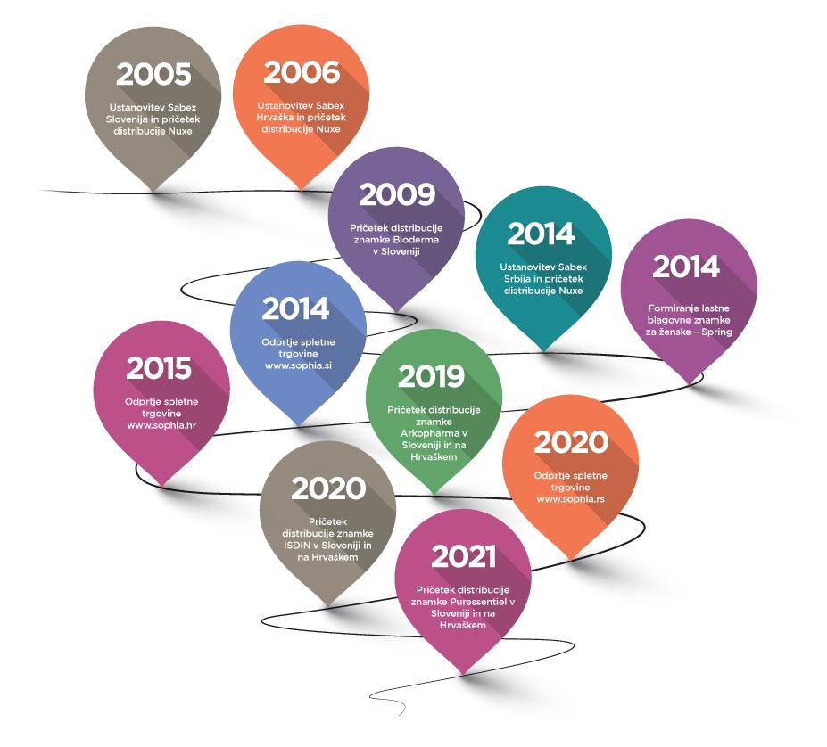 Timeline-SLO-2021