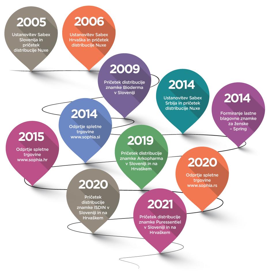 Timeline-SLO-mobile-2021