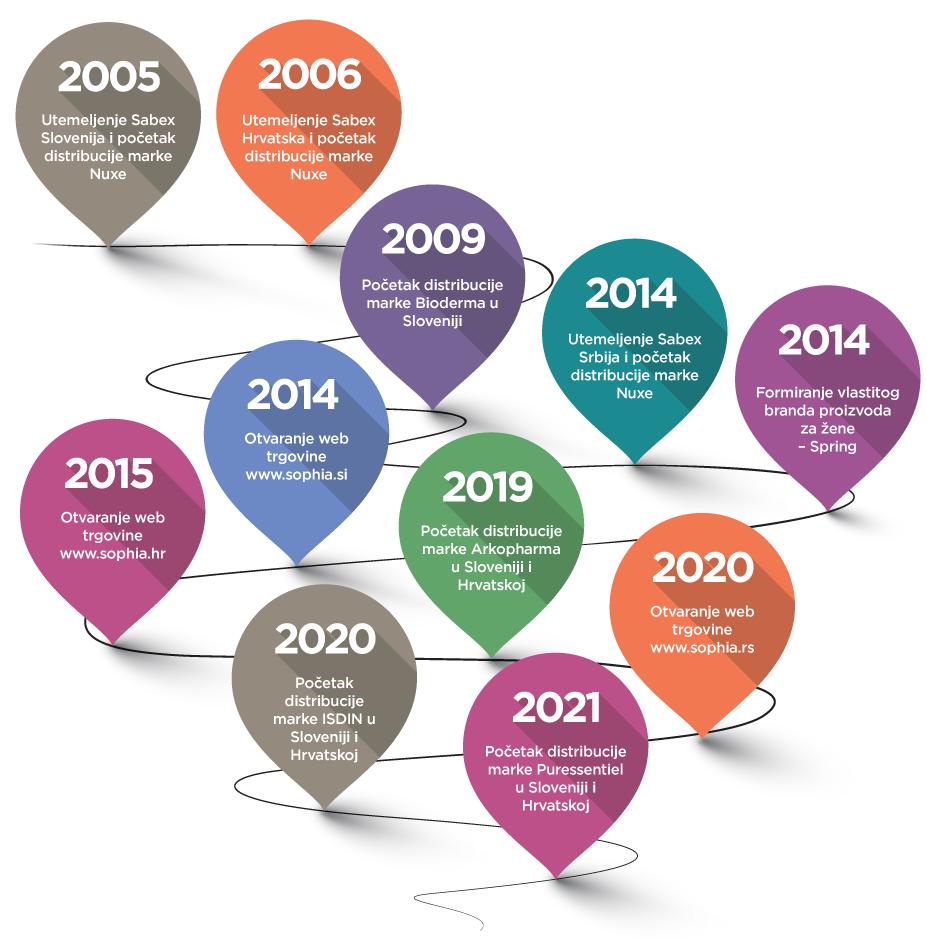 Timeline-SRB-mobile-2021
