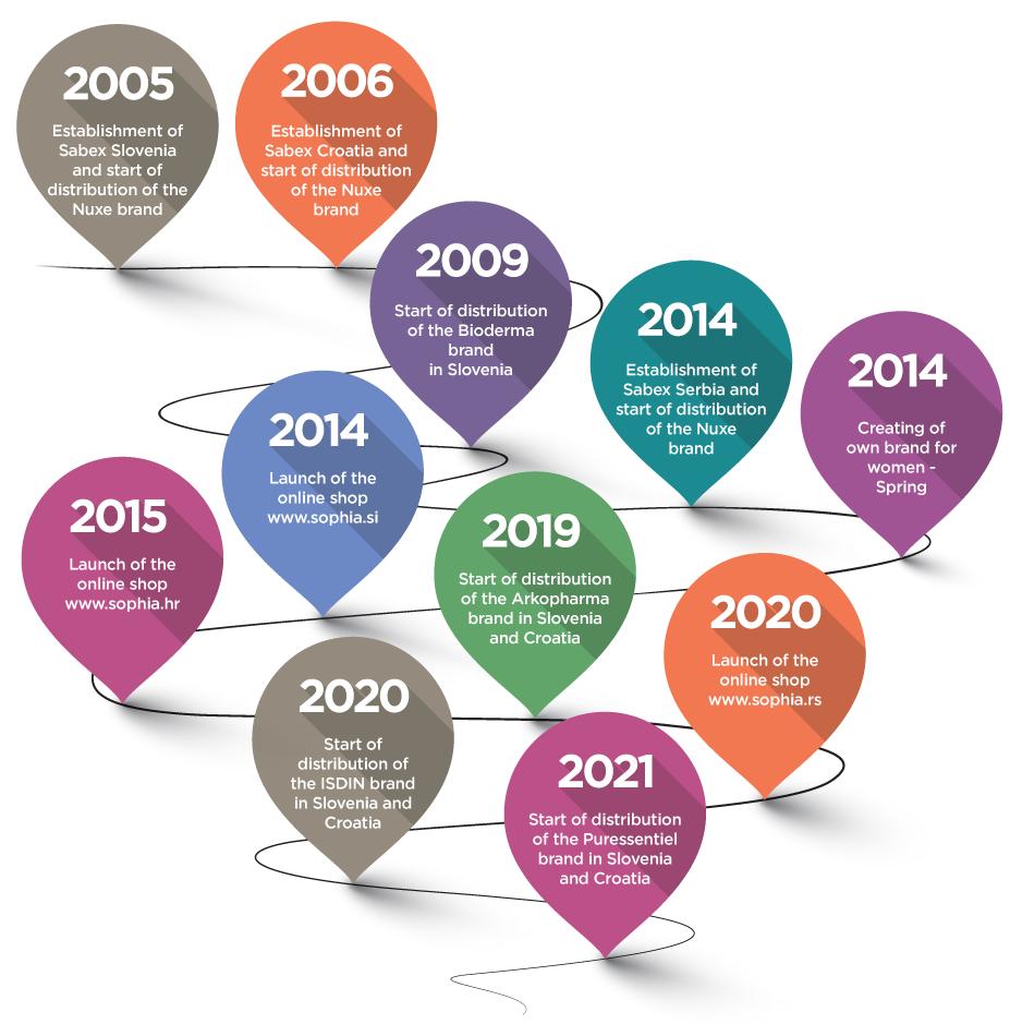 Timeline_EN-mobile-2021