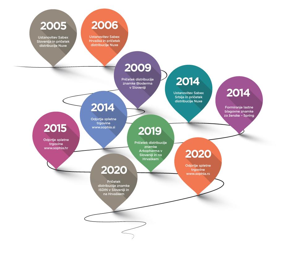 Timeline_SLO-2020