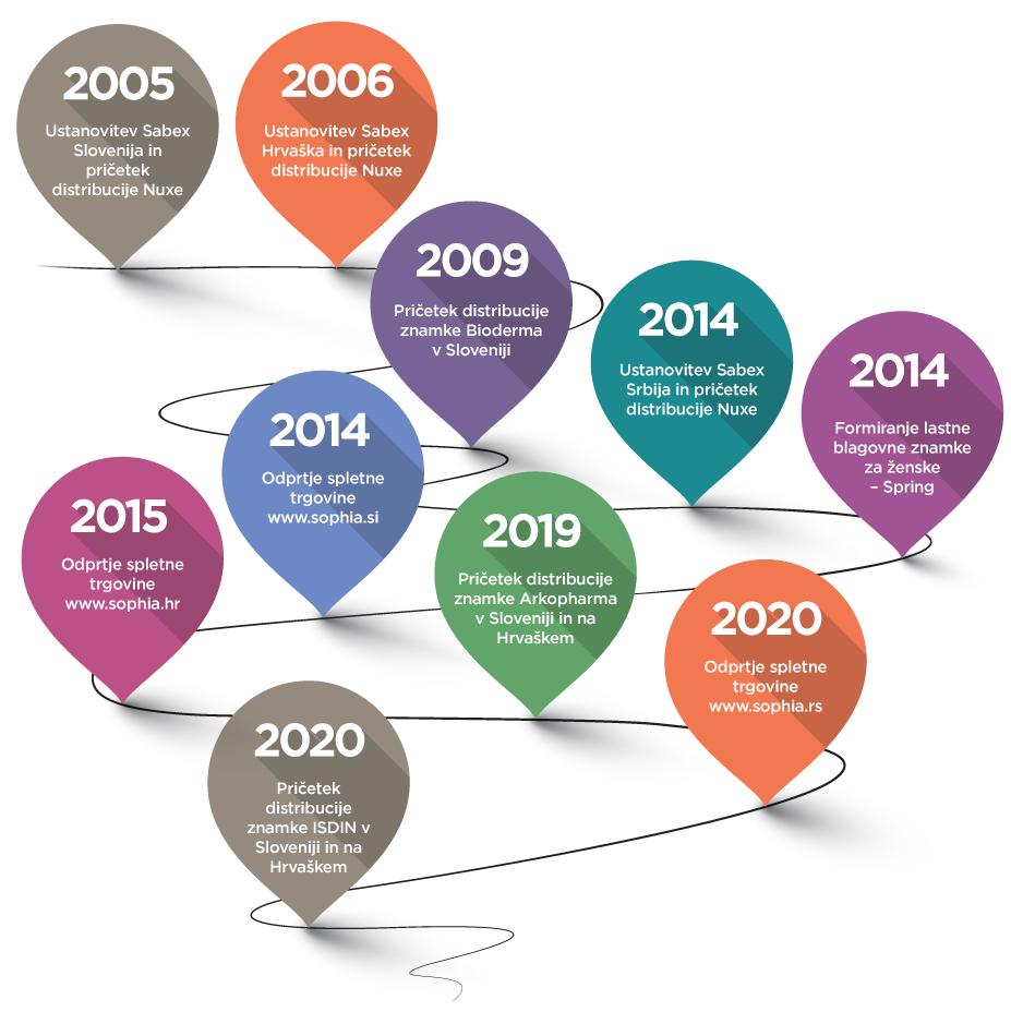 Timeline_SLO-mobile-2020
